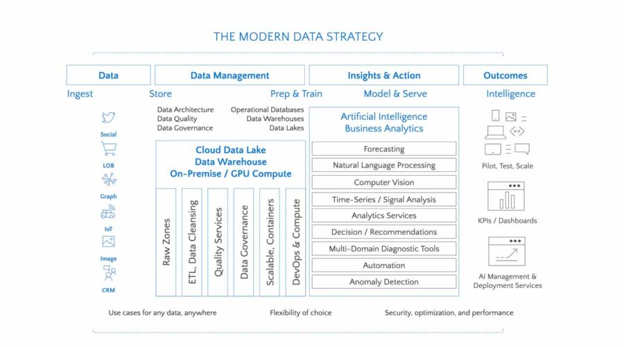 Modern data strategy infographic
