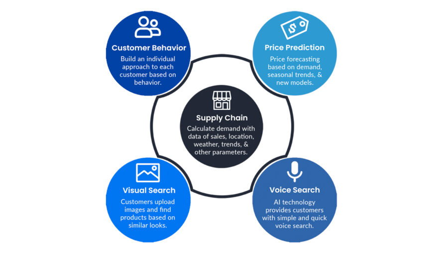 Retail trends infographic